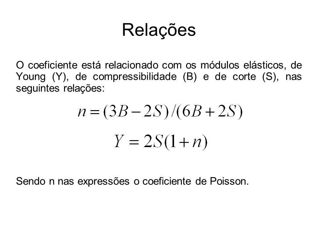 Relações O coeficiente está relacionado com os módulos elásticos, de Young (Y), de compressibilidade (B) e de corte (S), nas seguintes relações: Sendo