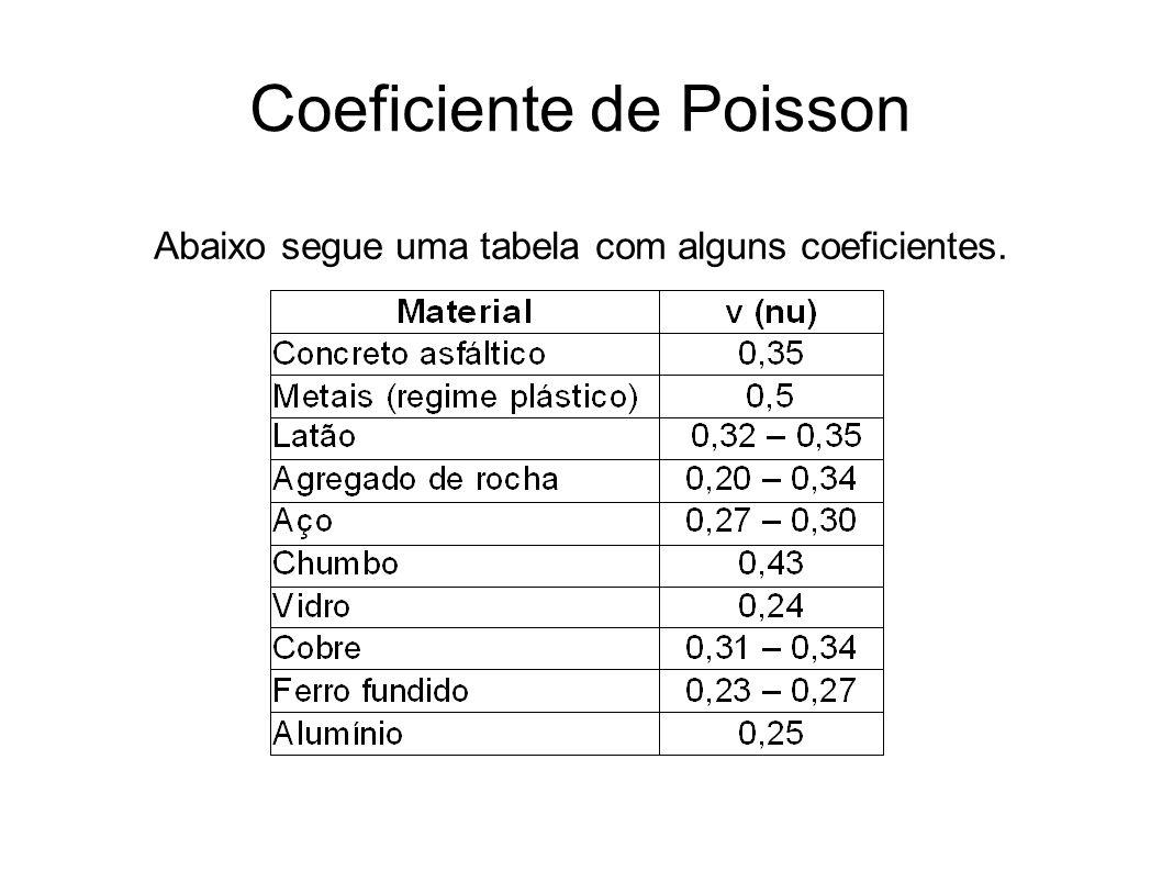 Coeficiente de Poisson Exemplo: Uma barra de material homogêneo e isotrópico tem 500mm de comprimento e 16 mm de diâmetro.