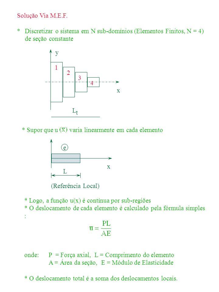 1 2 3 4 y x LtLt Solução Via M.E.F. * Discretizar o sistema em N sub-domínios (Elementos Finitos, N = 4) de seção constante * Supor que u varia linear