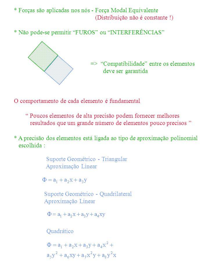 * Forças são aplicadas nos nós - Força Modal Equivalente (Distribuição não é constante !) * Não pode-se permitir FUROS ou INTERFERÊNCIAS => Compatibil