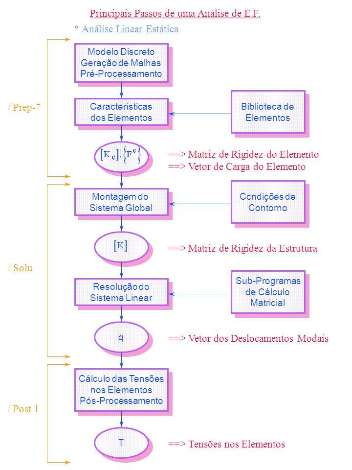 Principais Passos de uma Análise de E.F. * Análise Linear Estática Modelo Discreto Geração de Malhas Pré-Processamento Modelo Discreto Geração de Malh