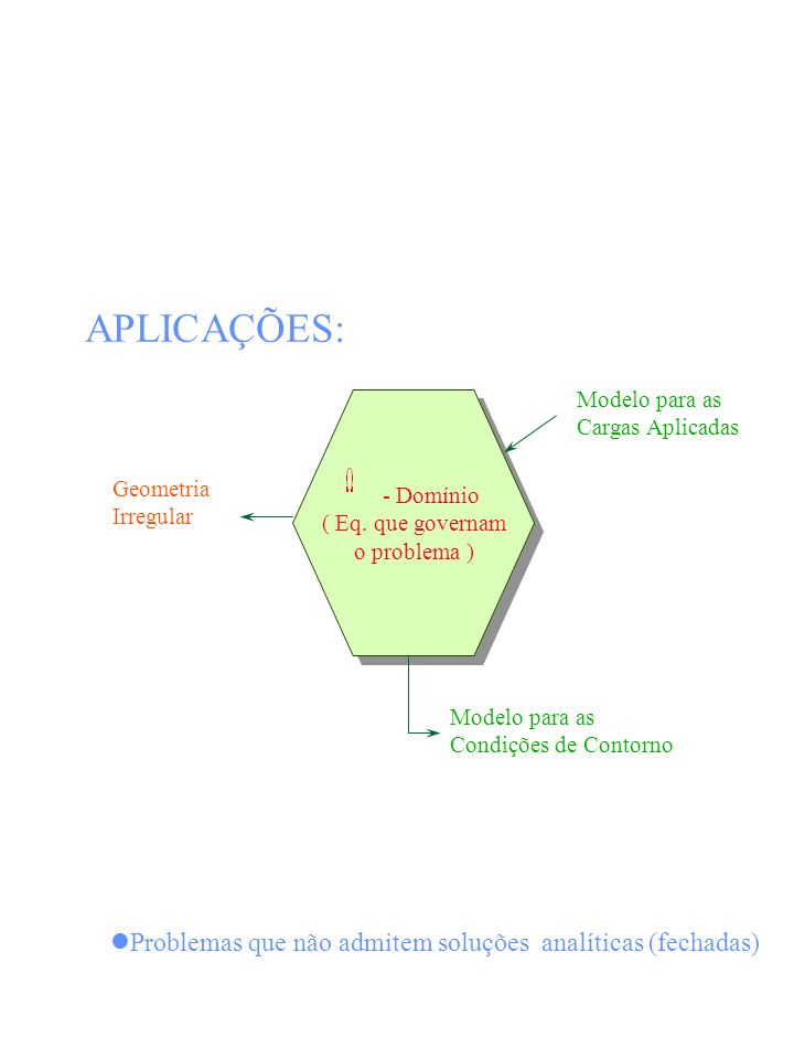 - Domínio ( Eq. que governam o problema ) - Domínio ( Eq. que governam o problema ) Geometria Irregular Modelo para as Condições de Contorno Modelo pa