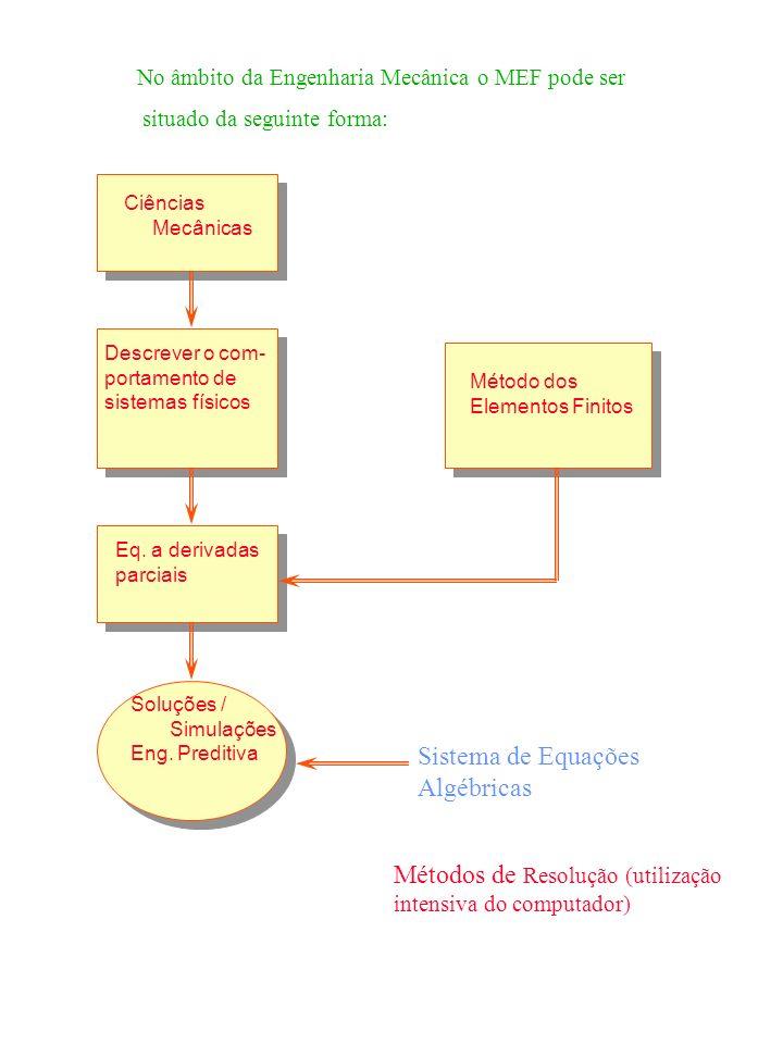 Métodos de Resolução (utilização intensiva do computador) Ciências Mecânicas Descrever o com- portamento de sistemas físicos Eq. a derivadas parciais