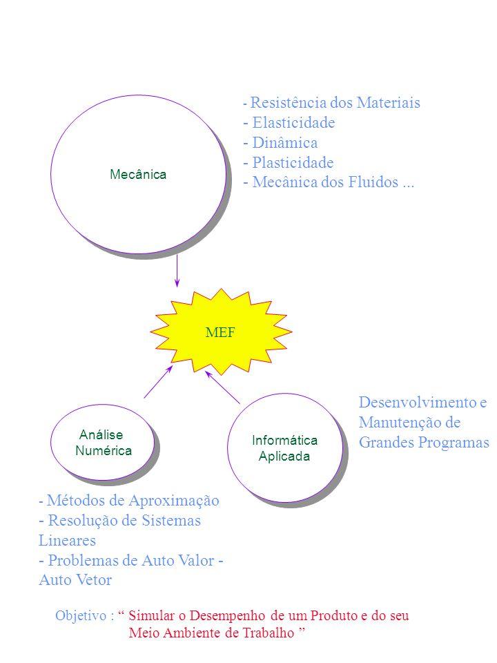 Mecânica MEF Análise Numérica Análise Numérica Informática Aplicada Informática Aplicada - Resistência dos Materiais - Elasticidade - Dinâmica - Plast