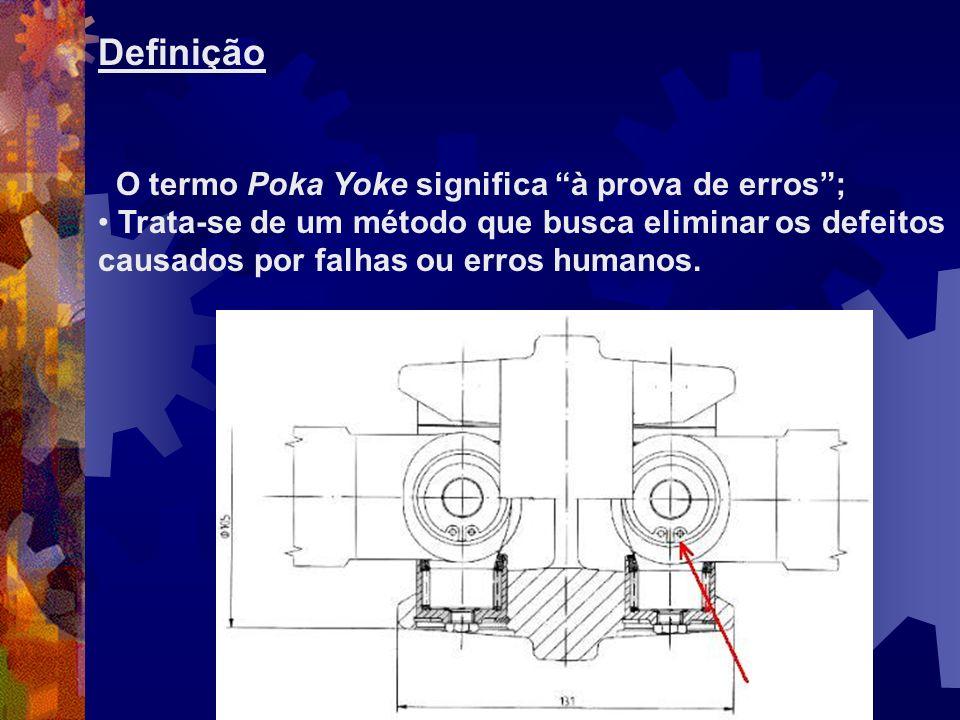 Definição O termo Poka Yoke significa à prova de erros; Trata-se de um método que busca eliminar os defeitos causados por falhas ou erros humanos.