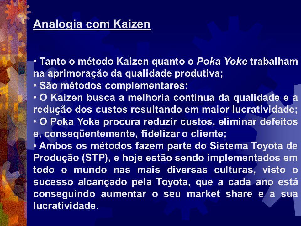 Analogia com Kaizen Tanto o método Kaizen quanto o Poka Yoke trabalham na aprimoração da qualidade produtiva; São métodos complementares: O Kaizen bus