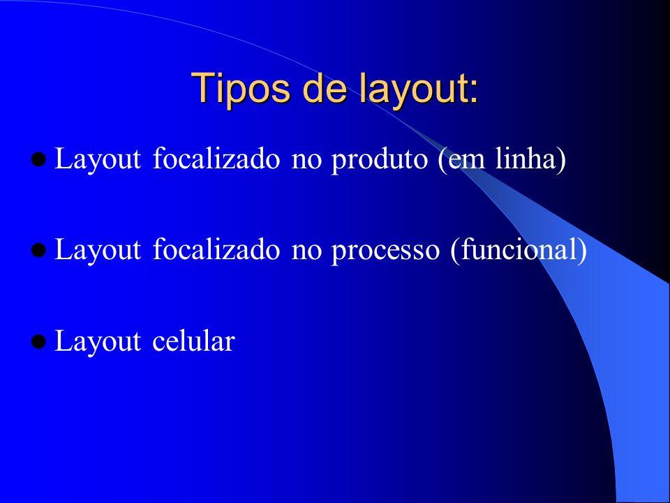 Tipos de layout: Layout focalizado no produto (em linha) Layout focalizado no processo (funcional) Layout celular