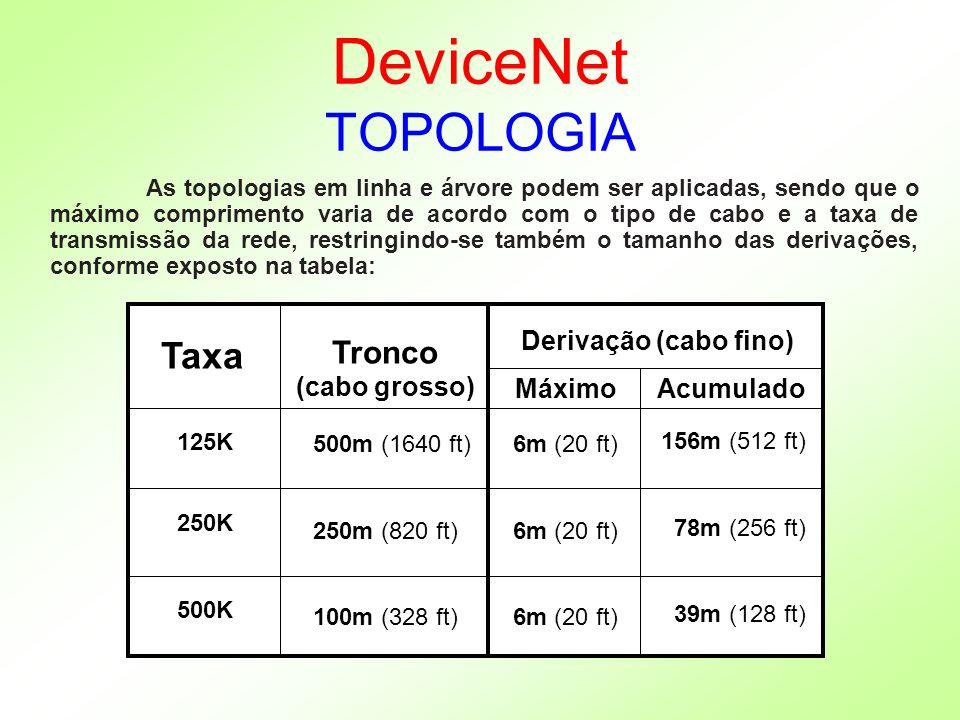 DeviceNet TOPOLOGIA As topologias em linha e árvore podem ser aplicadas, sendo que o máximo comprimento varia de acordo com o tipo de cabo e a taxa de