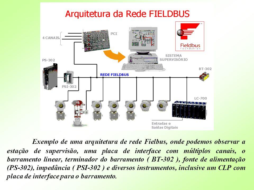 Exemplo de uma arquitetura de rede Fielbus, onde podemos observar a estação de supervisão, uma placa de interface com múltiplos canais, o barramento l