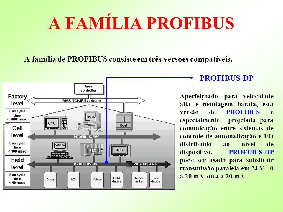 A FAMÍLIA PROFIBUS A família de PROFIBUS consiste em três versões compatíveis. PROFIBUS-DP Aperfeiçoado para velocidade alta e montagem barata, esta v