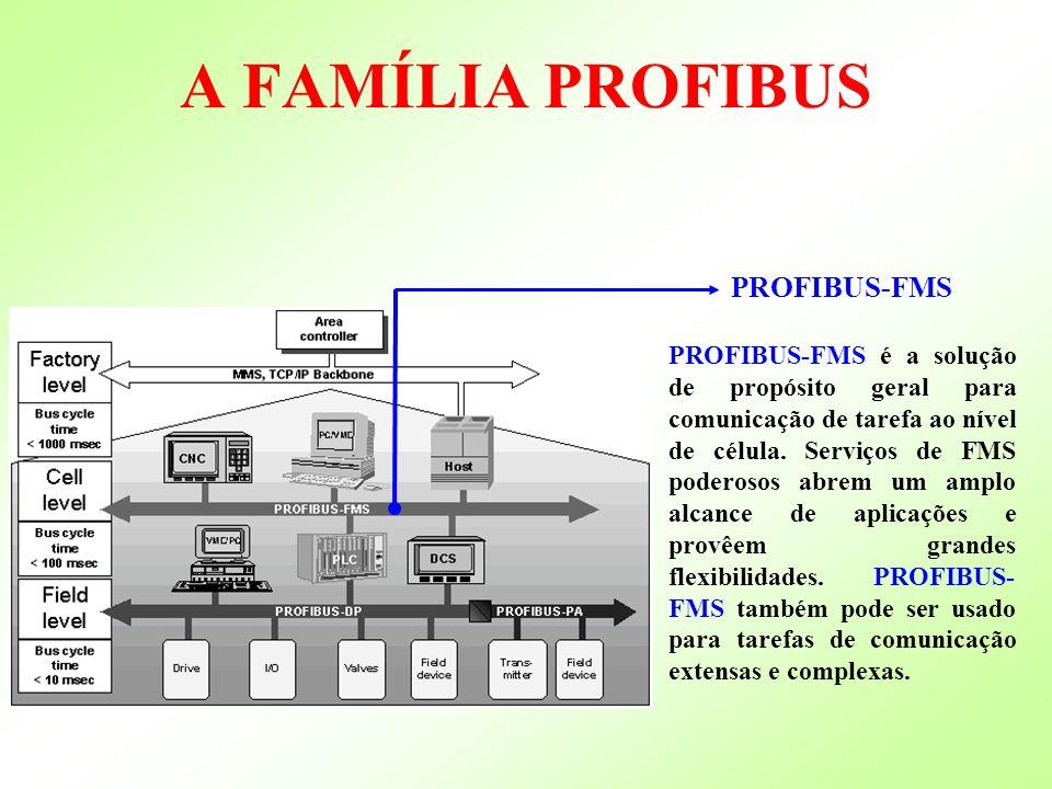 PROFIBUS-FMS PROFIBUS-FMS é a solução de propósito geral para comunicação de tarefa ao nível de célula. Serviços de FMS poderosos abrem um amplo alcan