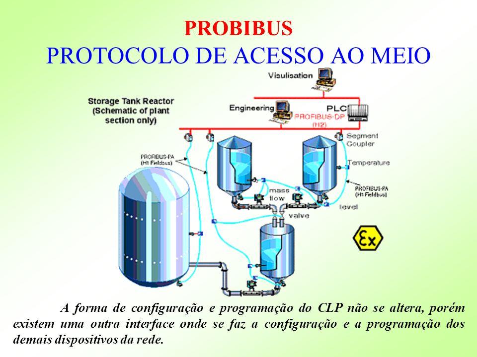 PROBIBUS PROTOCOLO DE ACESSO AO MEIO A forma de configuração e programação do CLP não se altera, porém existem uma outra interface onde se faz a confi