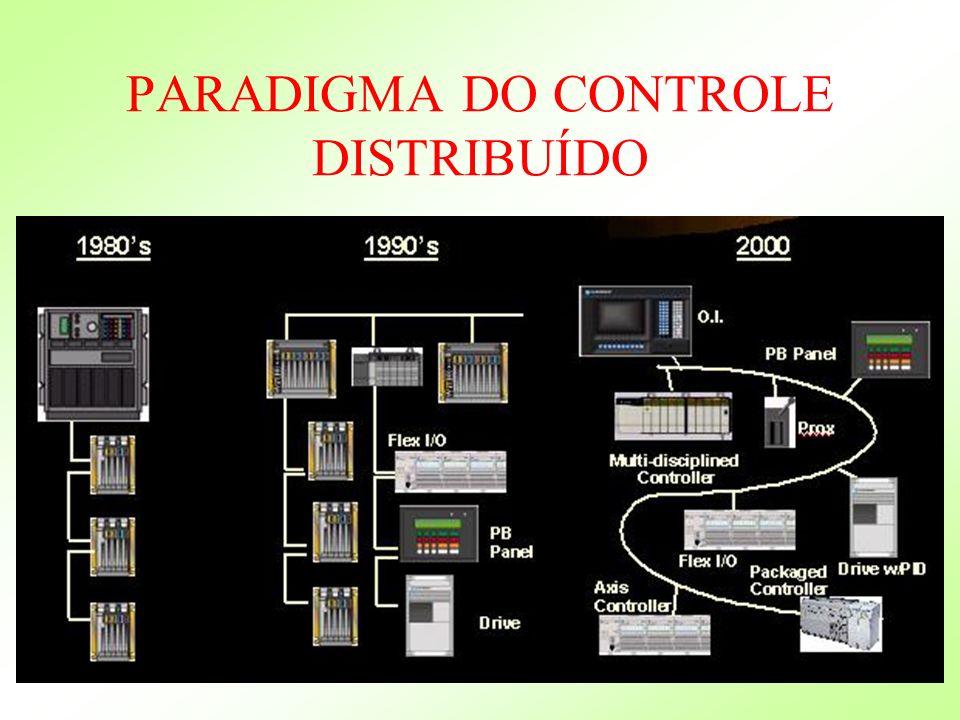 PARADIGMA DO CONTROLE DISTRIBUÍDO