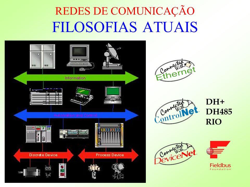 DH+ DH485 RIO REDES DE COMUNICAÇÃO FILOSOFIAS ATUAIS