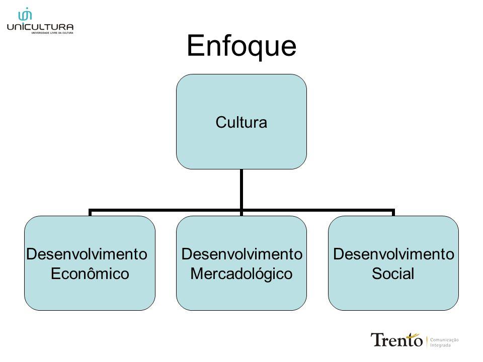 Enfoque Cultura Desenvolvimento Econômico Desenvolvimento Mercadológico Desenvolvimento Social