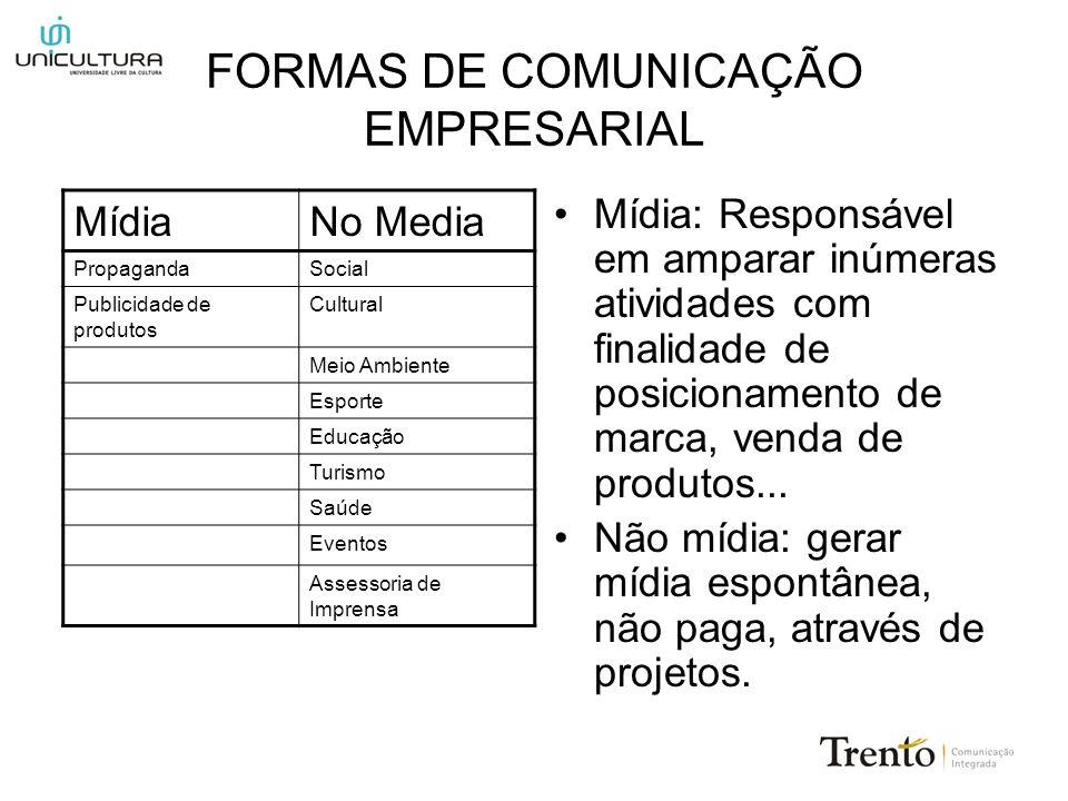 FORMAS DE COMUNICAÇÃO EMPRESARIAL Mídia: Responsável em amparar inúmeras atividades com finalidade de posicionamento de marca, venda de produtos... Nã