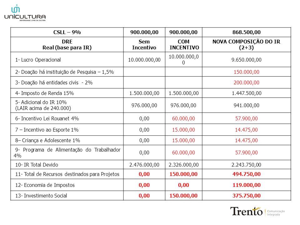 CSLL – 9%900.000,00 868.500,00 DRE Real (base para IR) Sem Incentivo COM INCENTIVO NOVA COMPOSIÇÃO DO IR (2+3) 1- Lucro Operacional10.000.000,00 9.650