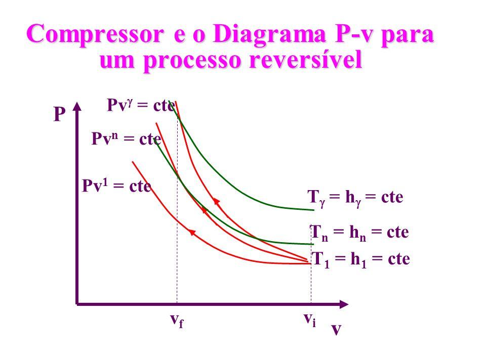 Compressor e o Diagrama P-v para um processo reversível P v vivi vfvf Pv 1 = cte Pv n = cte Pv = cte T = h = cte T n = h n = cte T 1 = h 1 = cte