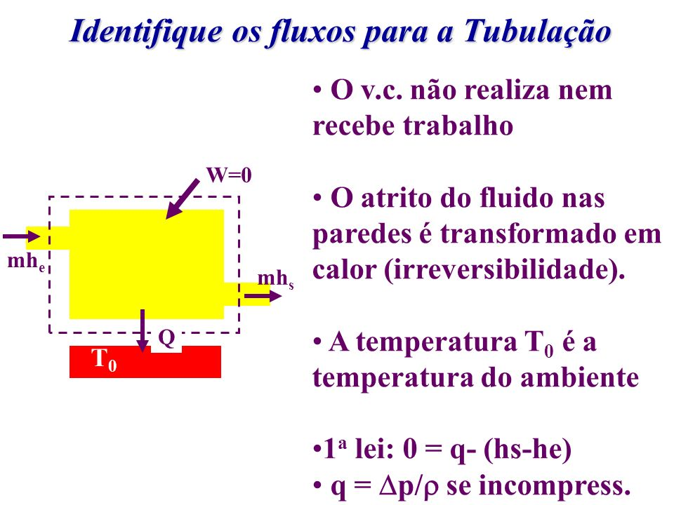 Identifique os fluxos para a Tubulação mh e mh s Q W=0 T0T0 O v.c. não realiza nem recebe trabalho O atrito do fluido nas paredes é transformado em ca