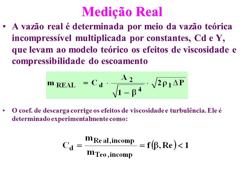 Medição Real A vazão real é determinada por meio da vazão teórica incompressível multiplicada por constantes, Cd e Y, que levam ao modelo teórico os e