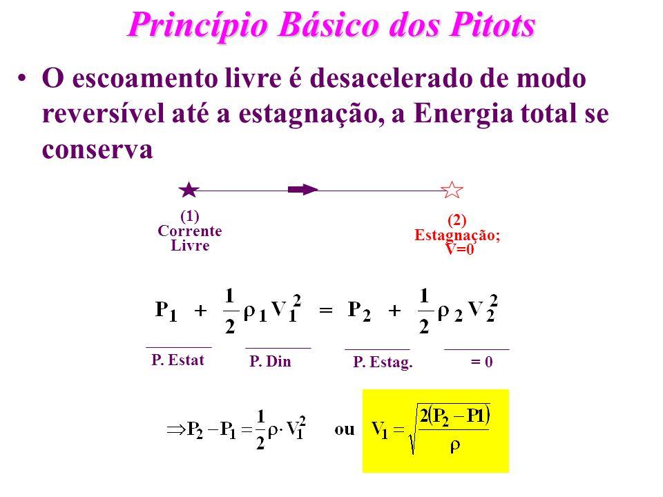 Princípio Básico dos Pitots O escoamento livre é desacelerado de modo reversível até a estagnação, a Energia total se conserva P. Estat P. Din P. Esta