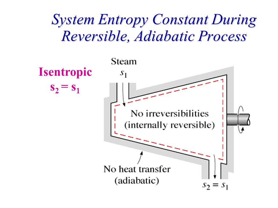 System Entropy Constant During Reversible, Adiabatic Process Isentropic s 2 = s 1