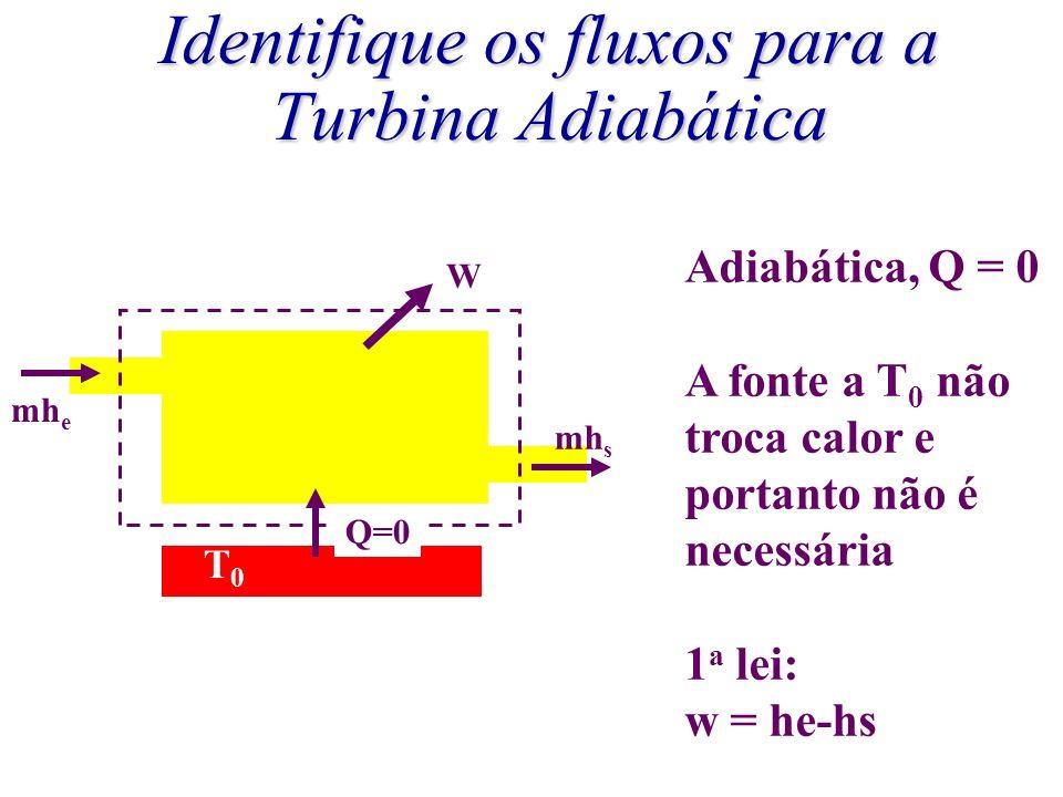 Identifique os fluxos para a Turbina Adiabática mh e mh s Q=0 W T0T0 Adiabática, Q = 0 A fonte a T 0 não troca calor e portanto não é necessária 1 a l