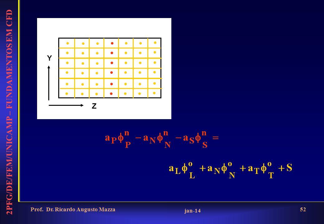 2PFG/DE/FEM/UNICAMP – FUNDAMENTOS EM CFD jan-14 Prof. Dr. Ricardo Augusto Mazza52 Z Y