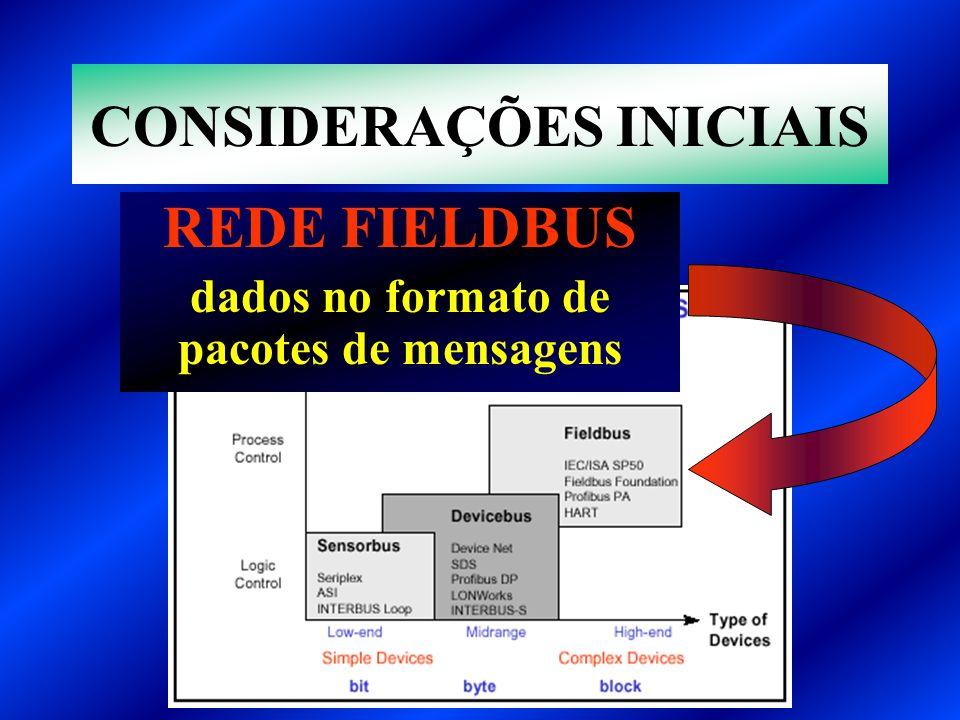 CONSIDERAÇÕES INICIAIS REDE FIELDBUS dados no formato de pacotes de mensagens