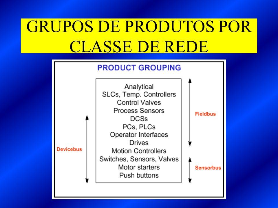 GRUPOS DE PRODUTOS POR CLASSE DE REDE