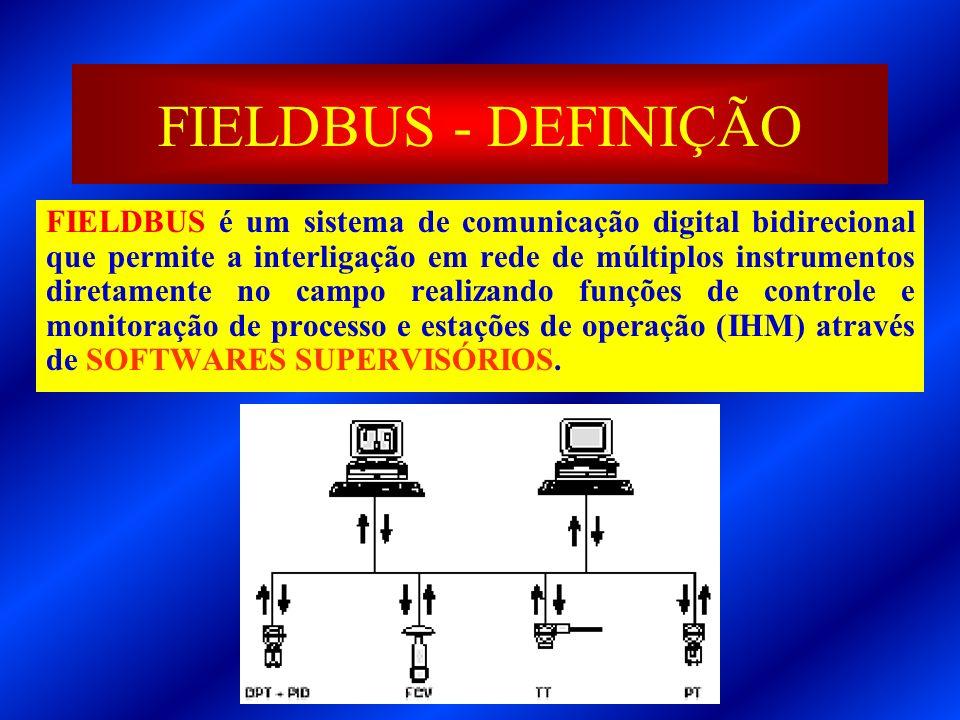 FIELDBUS - DEFINIÇÃO FIELDBUS é um sistema de comunicação digital bidirecional que permite a interligação em rede de múltiplos instrumentos diretament