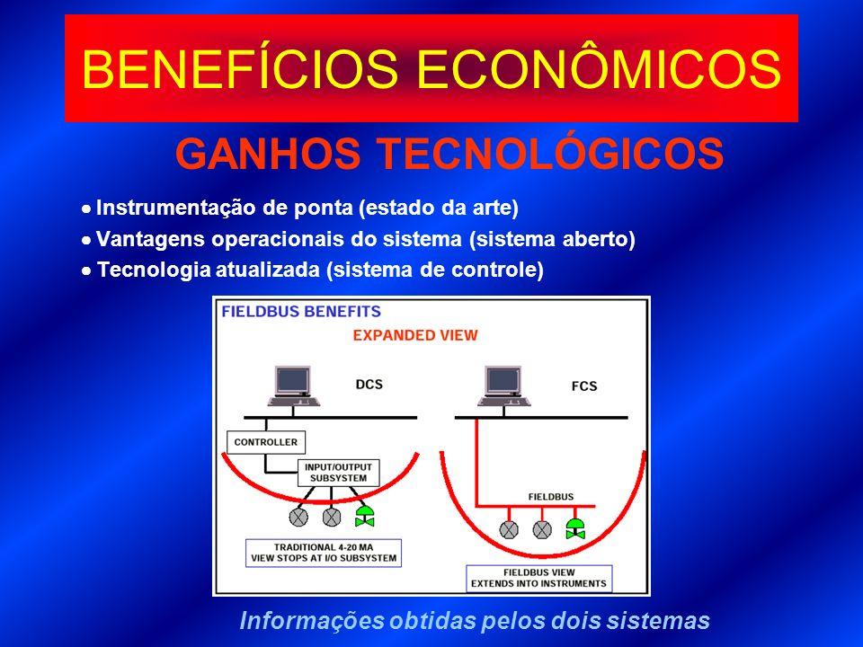 GANHOS TECNOLÓGICOS Instrumentação de ponta (estado da arte) Vantagens operacionais do sistema (sistema aberto) Tecnologia atualizada (sistema de cont