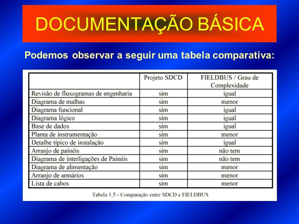 Podemos observar a seguir uma tabela comparativa: DOCUMENTAÇÃO BÁSICA