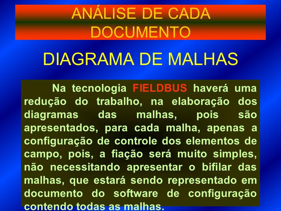 DIAGRAMA DE MALHAS Na tecnologia FIELDBUS haverá uma redução do trabalho, na elaboração dos diagramas das malhas, pois são apresentados, para cada mal