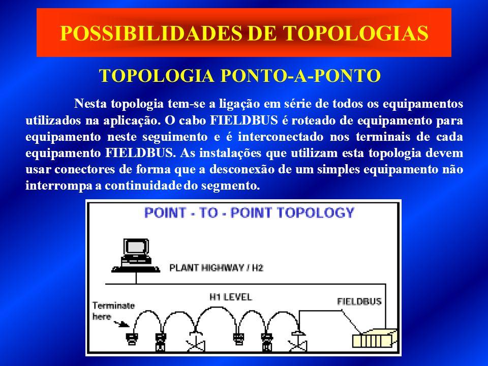 TOPOLOGIA PONTO-A-PONTO POSSIBILIDADES DE TOPOLOGIAS Nesta topologia tem-se a ligação em série de todos os equipamentos utilizados na aplicação. O cab