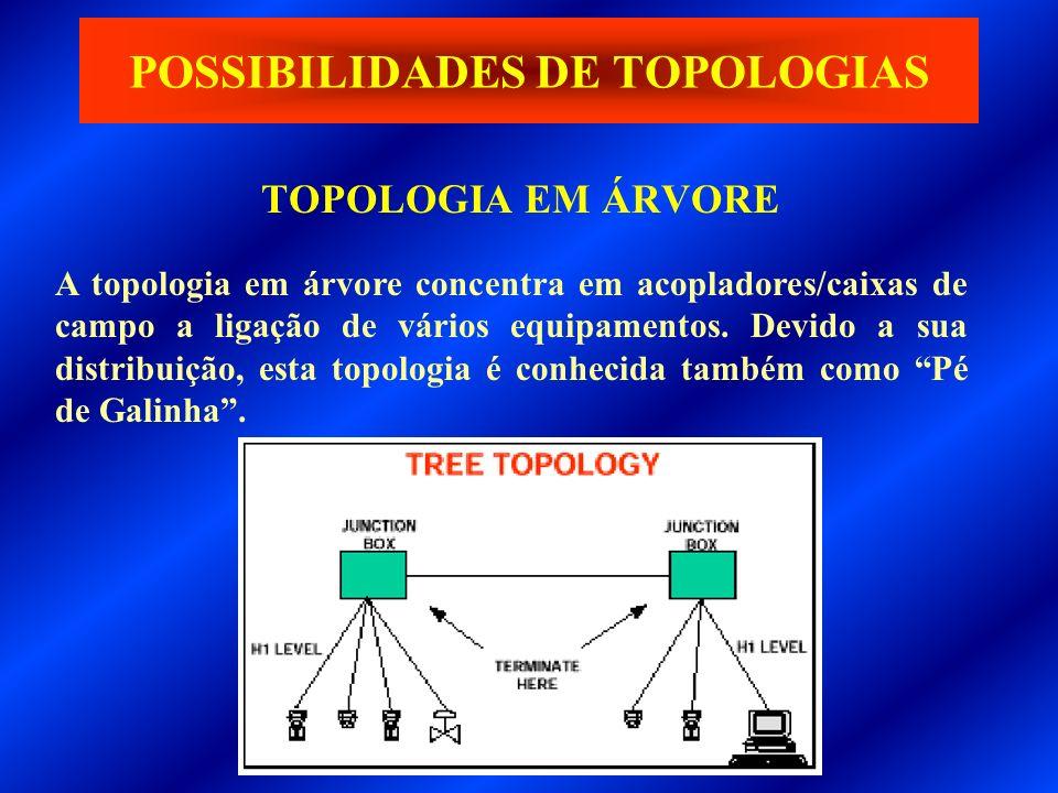 TOPOLOGIA EM ÁRVORE POSSIBILIDADES DE TOPOLOGIAS A topologia em árvore concentra em acopladores/caixas de campo a ligação de vários equipamentos. Devi