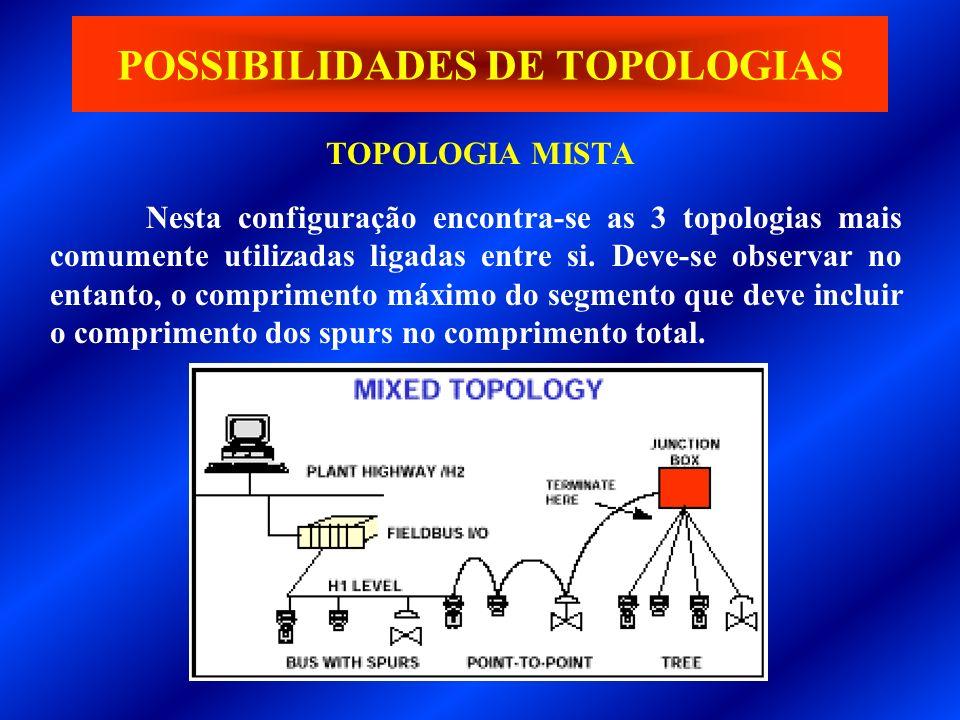 TOPOLOGIA MISTA POSSIBILIDADES DE TOPOLOGIAS Nesta configuração encontra-se as 3 topologias mais comumente utilizadas ligadas entre si. Deve-se observ