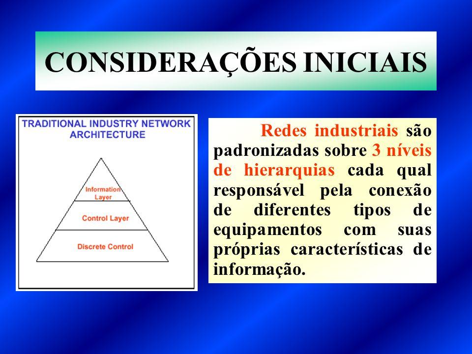 Redes industriais são padronizadas sobre 3 níveis de hierarquias cada qual responsável pela conexão de diferentes tipos de equipamentos com suas própr