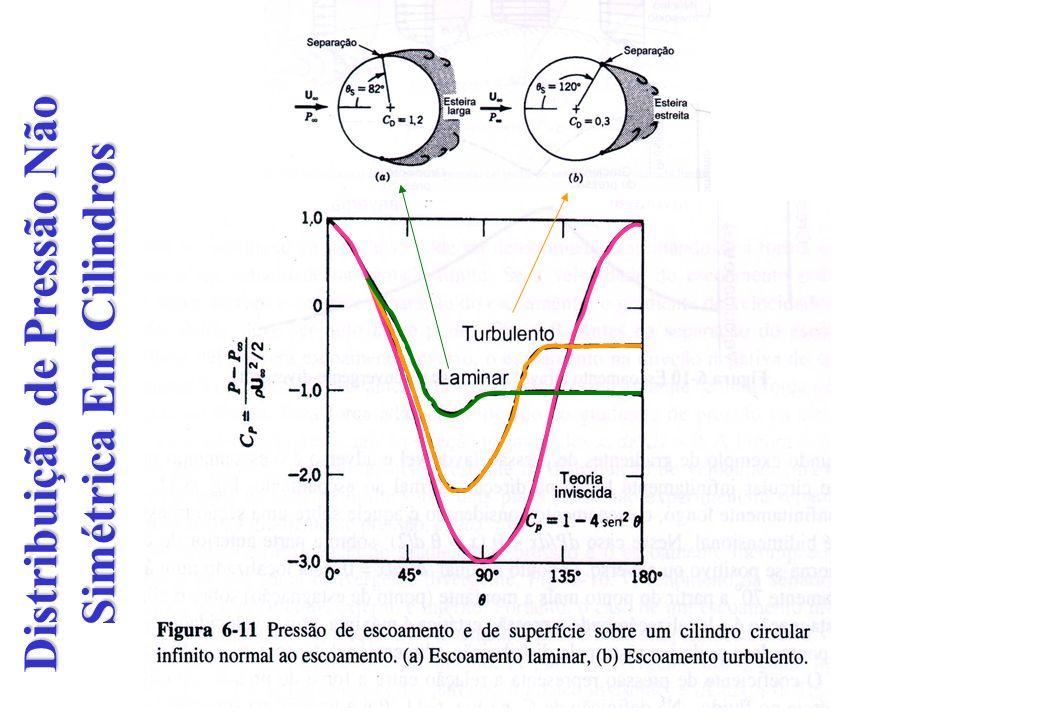 Arrasto de Forma (Distribuição de Pressão) Camada Limite (a) Laminar & (b) Turbulento