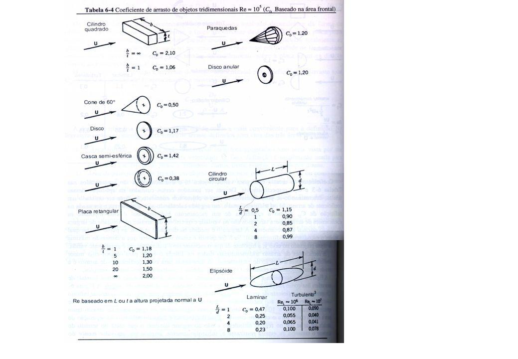 A importância da forma aerodinâmica na redução do arrasto, C D baseado na área frontal do corpo.