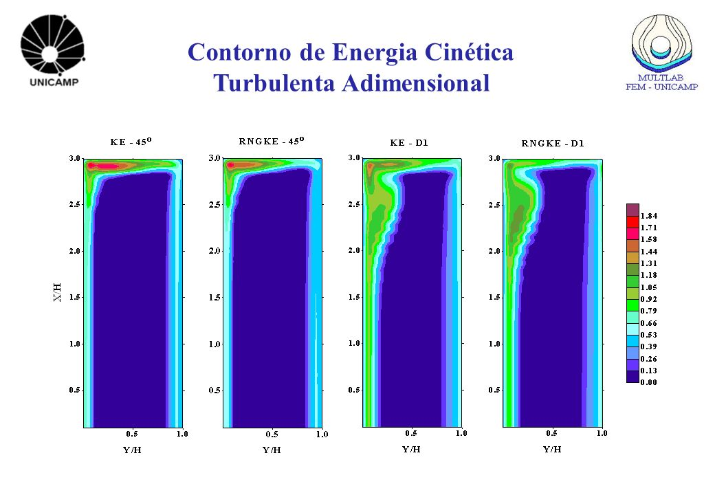 Contorno de Energia Cinética Turbulenta Adimensional