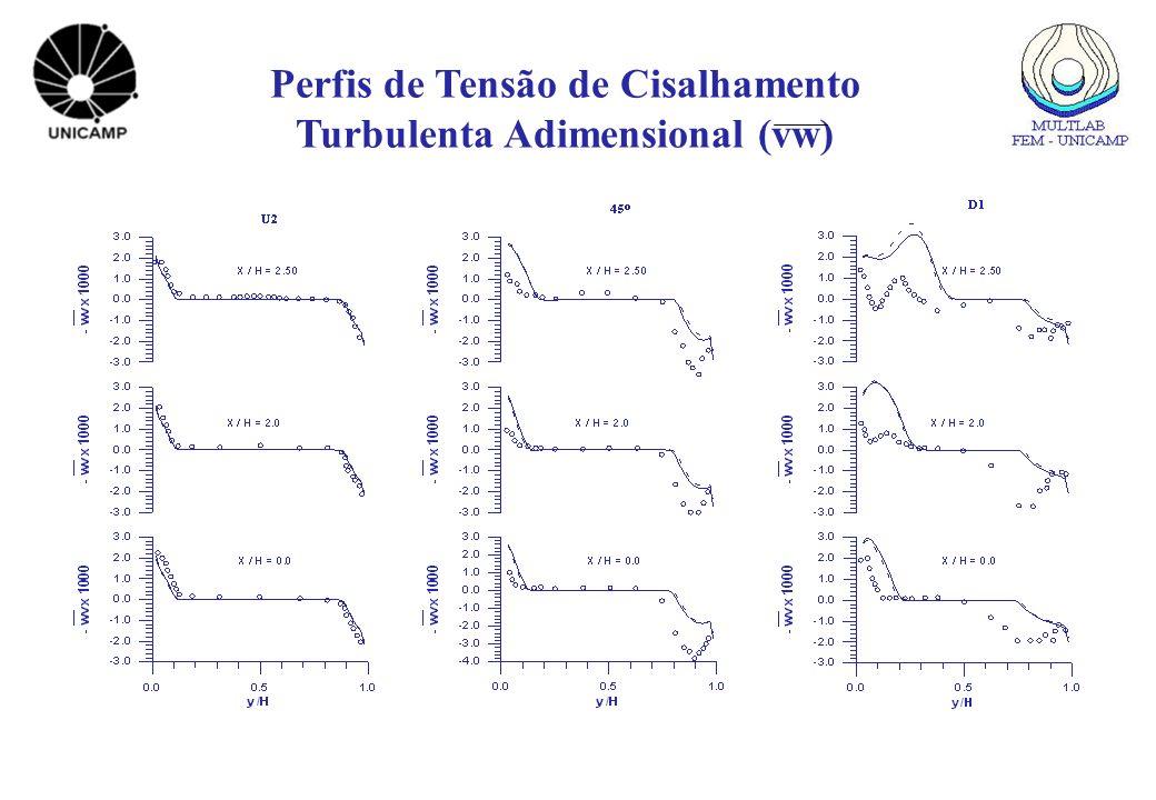 Perfis de Tensão de Cisalhamento Turbulenta Adimensional (vw)