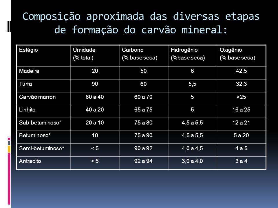 Composição aproximada das diversas etapas de formação do carvão mineral: EstágioUmidade (% total) Carbono (% base seca) Hidrogênio (%base seca) Oxigên