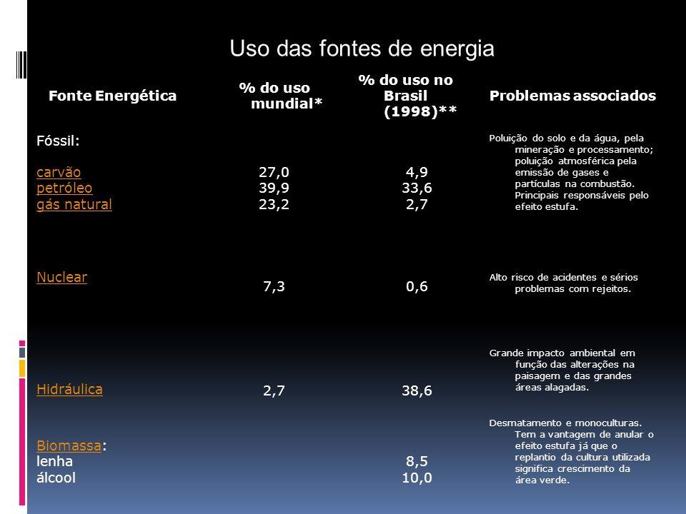 Fonte Energética % do uso mundial* % do uso no Brasil (1998)** Problemas associados Fóssil: carvão petróleo gás natural 27,0 39,9 23,2 4,9 33,6 2,7 Po
