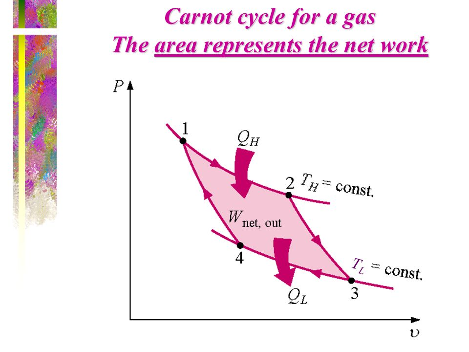 Carnot cycle for a gas The area represents the net work TLTL