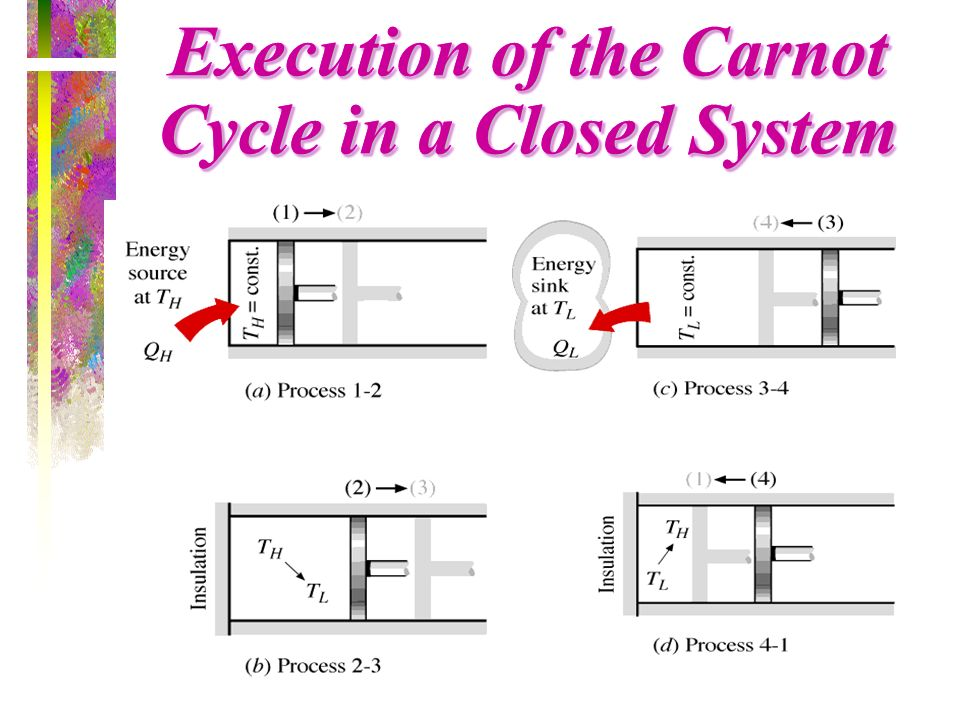 Execution of the Carnot Cycle in a Closed System (Fig. 5-43)