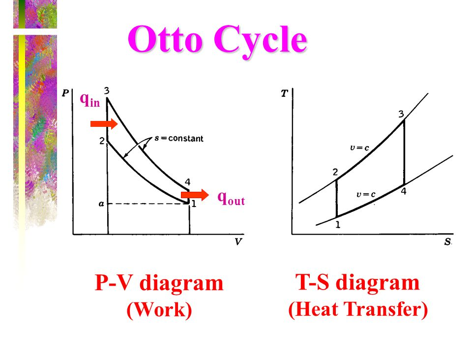 Otto Cycle q in q out P-V diagram (Work) T-S diagram (Heat Transfer)