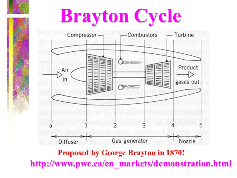 Brayton Cycle Proposed by George Brayton in 1870! http://www.pwc.ca/en_markets/demonstration.html