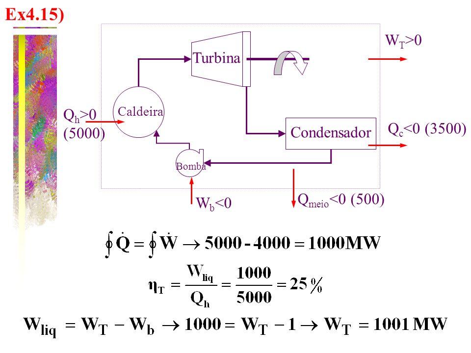Ex4.15) Condensador Turbina Caldeira Bomba W T >0 Q c <0 (3500) W b <0 Q h >0 (5000) Q meio <0 (500)