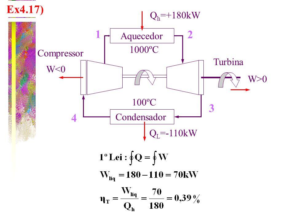 Ex4.17) Q h =+180kW Aquecedor Condensador Turbina Compressor 1 2 4 3 Q L =-110kW W>0 W<0 1000ºC 100ºC